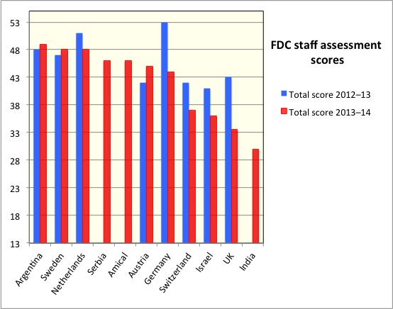 FDC staff assessments 2013–14 round 1.jpg