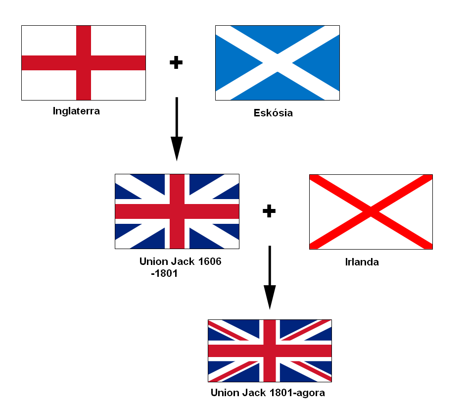 Description flags of the union jack tetum