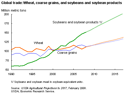 Image:GlobalTrade wheat coarse grain soy 2008 usda.png