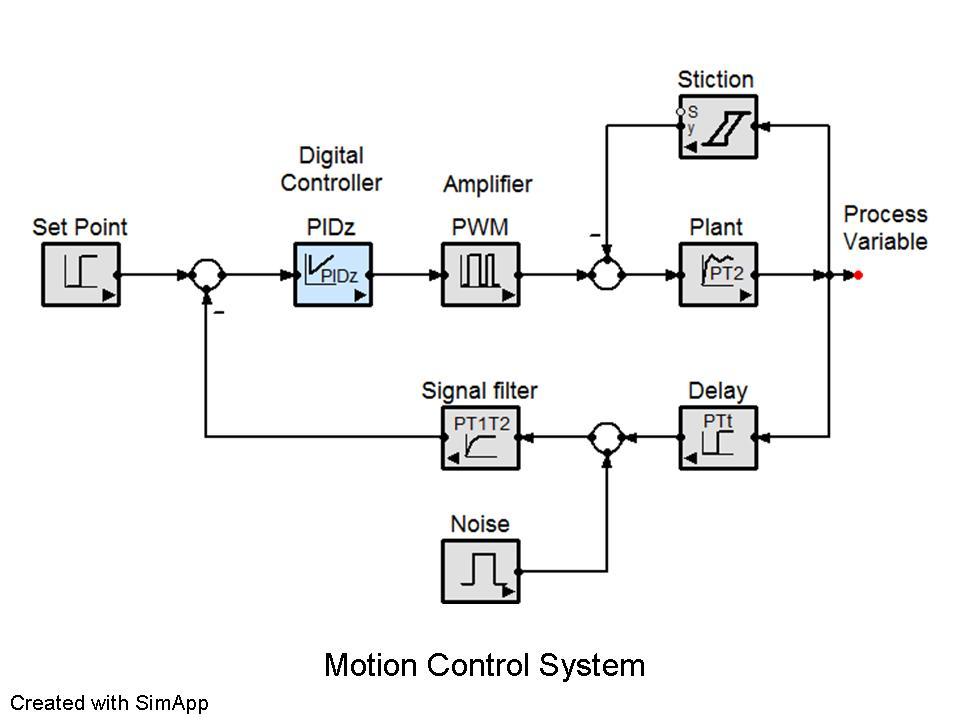 control system The simatic tdc plc control system is freely configurable using step 7, the engineering tools cfc and sfc, and the d7-sys block library it contains freely combinable function blocks, from simple mathematic or logical operations through motion control of all linear and rotational axes.