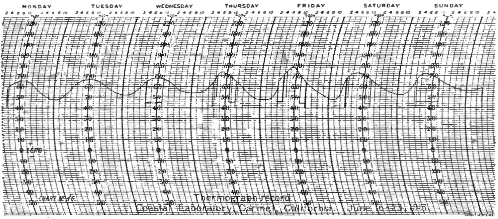 Paper Weight Chart: PSM V84 D433 Thermograph chart.jpg - Wikimedia Commons,Chart
