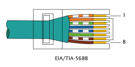 T568B Connection to RJ45 Ethernet cable