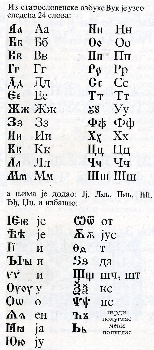File:Reformed Serbian Alphabet jpg - Wikimedia Commons