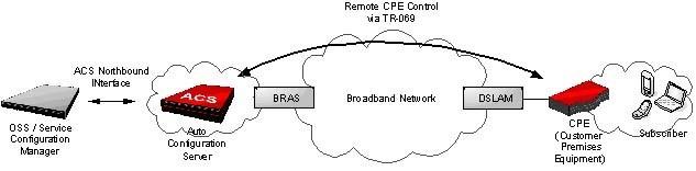 Remote CPE Control via TR-069.jpg