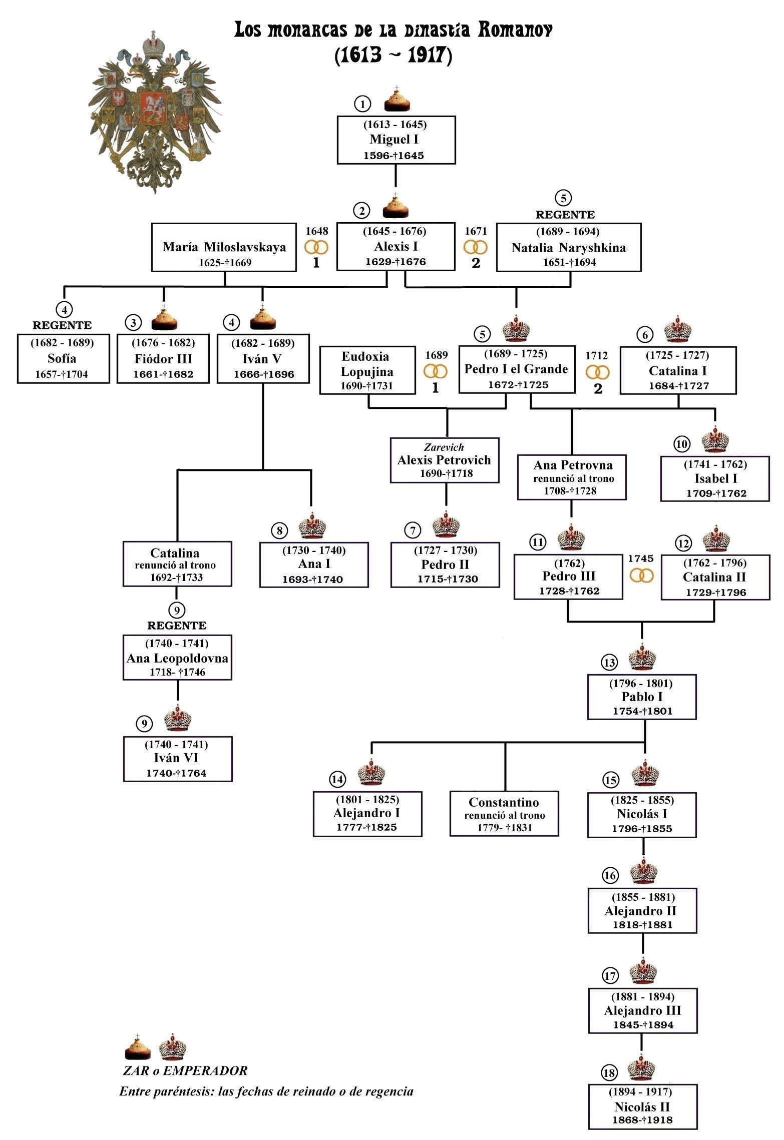 https://upload.wikimedia.org/wikipedia/commons/e/ef/Romanov-monarcas-dinastia-es.jpg