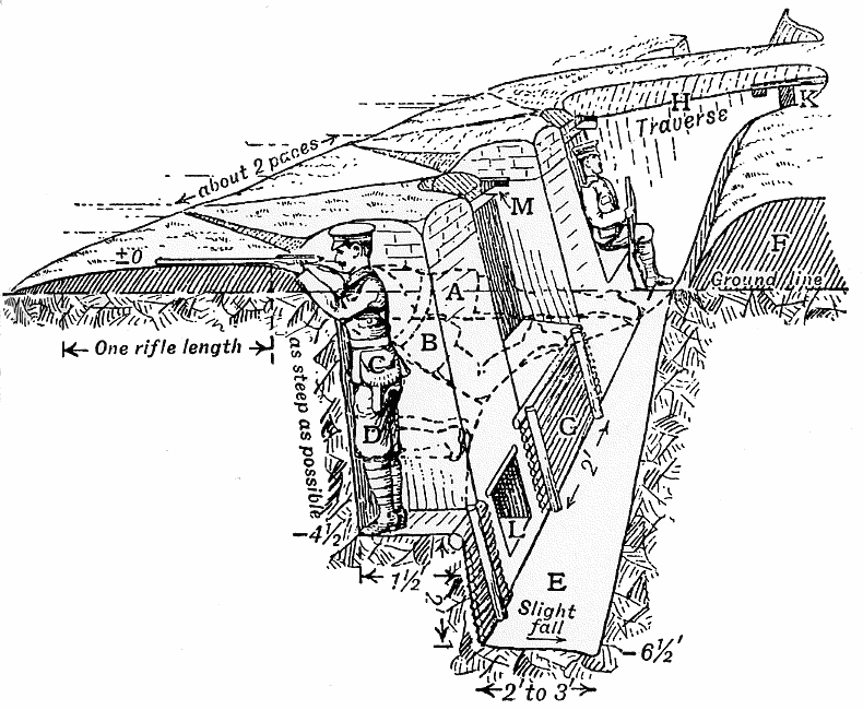 file trench construction diagram 1914 png