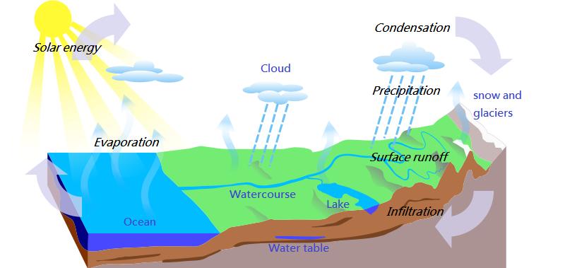 Ciclo idrogeologico. Fonte Wikimedia commons