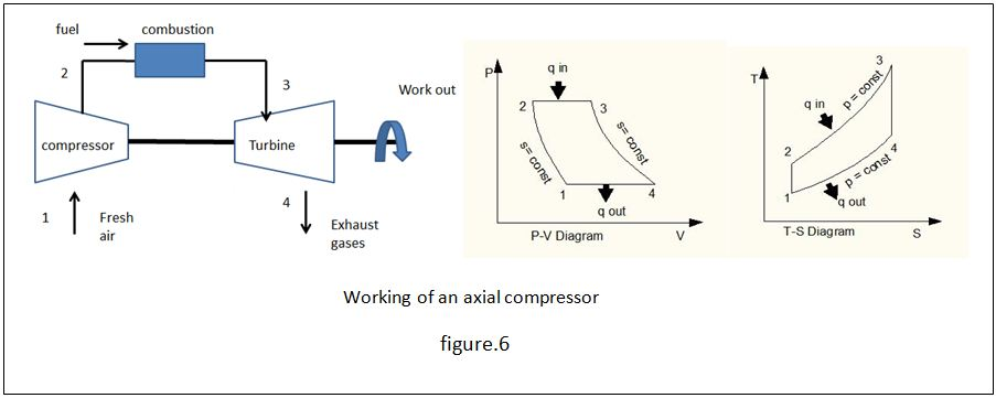 File:Working of axial compressors and their P-V and T-S diagrams ...