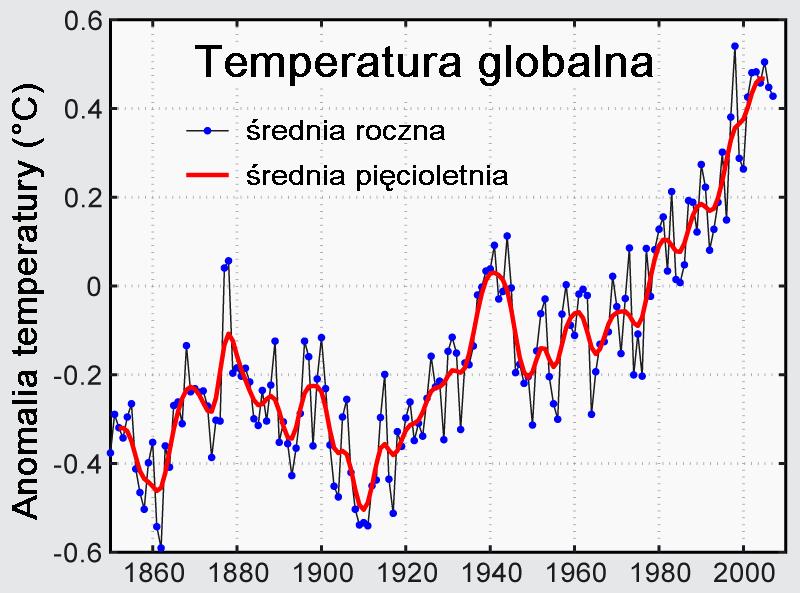 Zmierzone temperatury globalne2