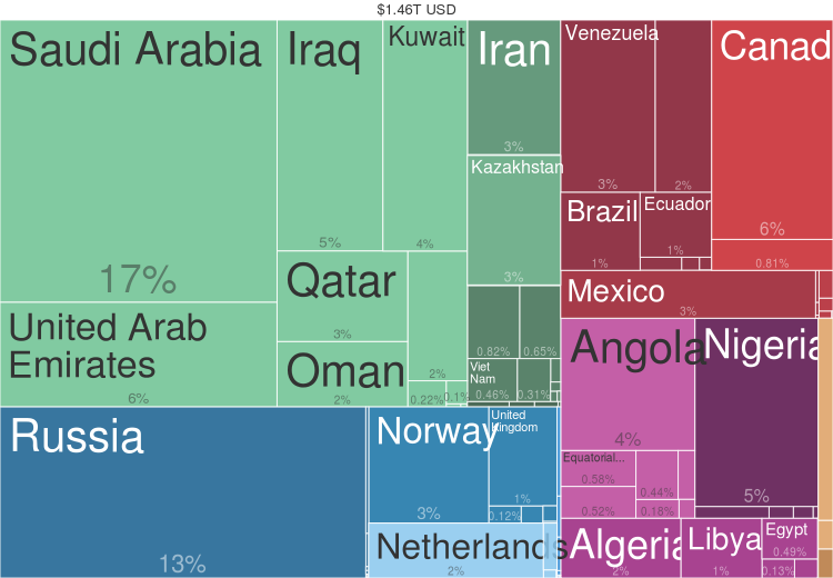 Petroleum Exports by Country (2014) from Harvard Atlas of Economic Complexity. 2014 Petroleum Countries Export Treemap.png