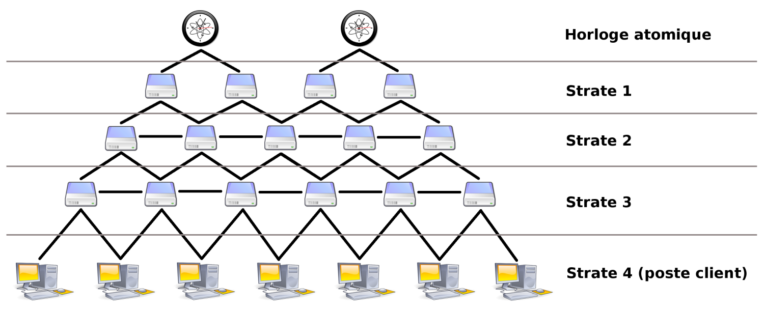 File architecture ntp wikimedia commons for Architecture client serveur
