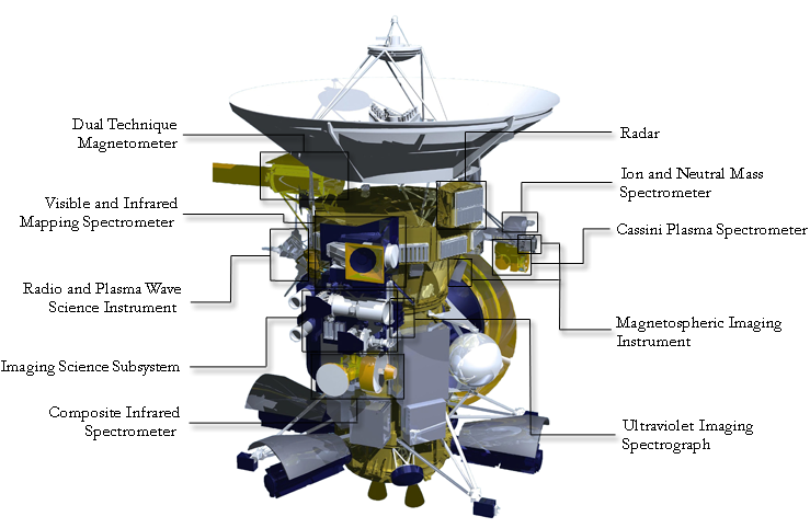 cassini spacecraft with instruments -#main