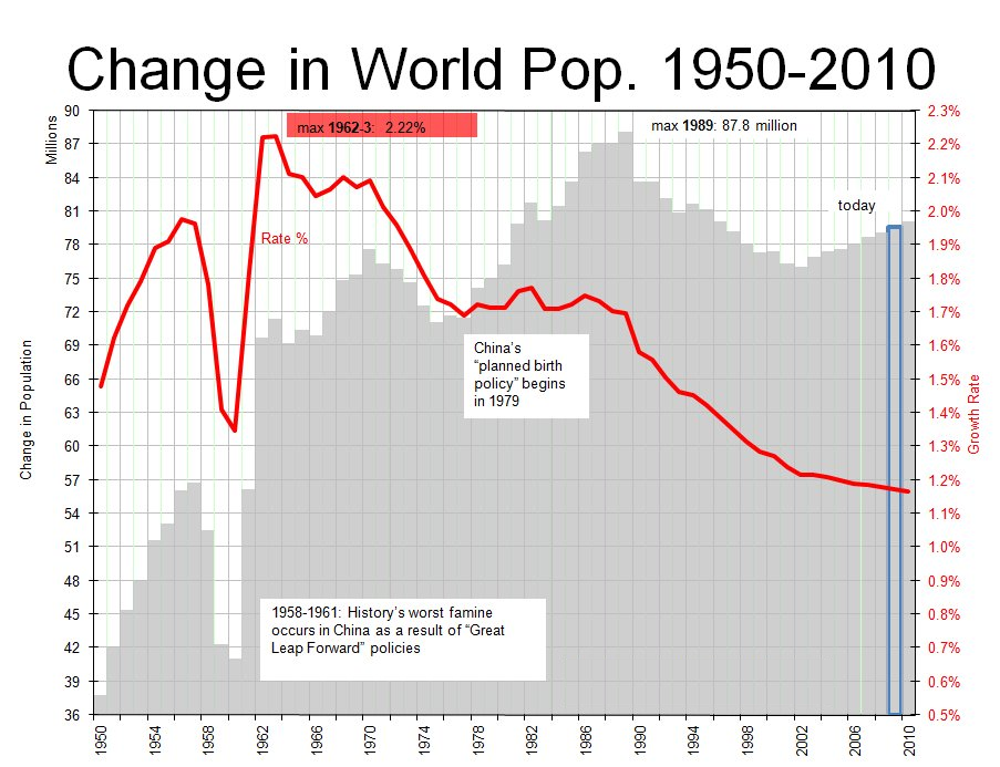 Change in World Pop.png