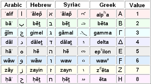 History Of The Arabic Alphabet Wikipedia