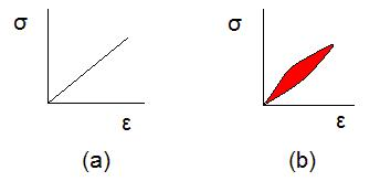 Stress–strain curves for a purely elastic material (a) and a viscoelastic material (b).  The red area is a hysteresis loop and shows the amount of energy lost (as heat) in a loading and unloading cycle.  It is equal to  ∮ ⁡ σ d ε {\displaystyle \oint \sigma \,d\varepsilon } , where  σ {\displaystyle \sigma }  is stress and  ε {\displaystyle \varepsilon }  is strain.[1]