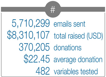 Key Stats from Email Fundraising Campaign, for 2014 - 2015 Fundraising Report.