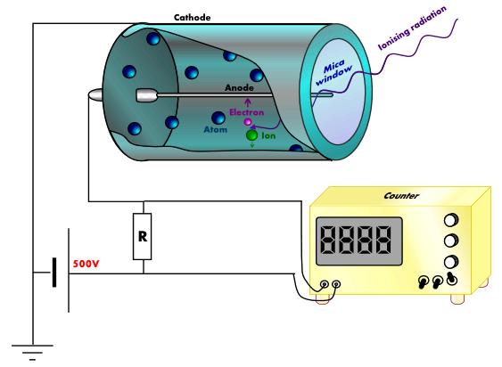 Inside a Geiger-Mueller tube