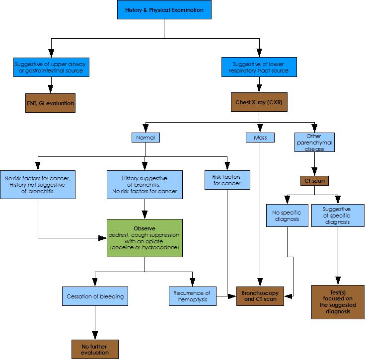 Hemoptyza Wikipedie