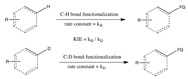 KIE determined from absolute rates of two parallel reactions.png