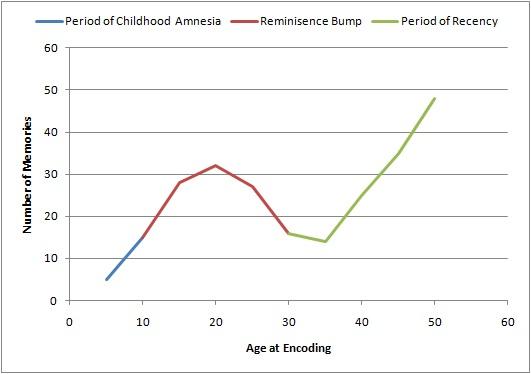 Lifespan Retrieval Curve.jpg
