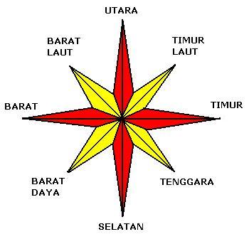 Mata Angin Wikipedia Bahasa Indonesia Ensiklopedia Bebas