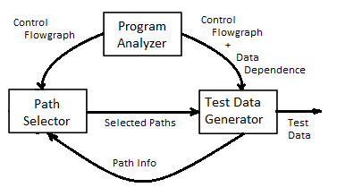 File:Model - Test Data Generation png - Wikimedia Commons