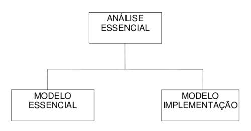 Modelos da analise essencial.png