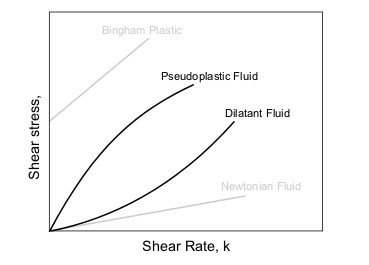 Classification of fluids based on the stress vs. rate of strain relationship.