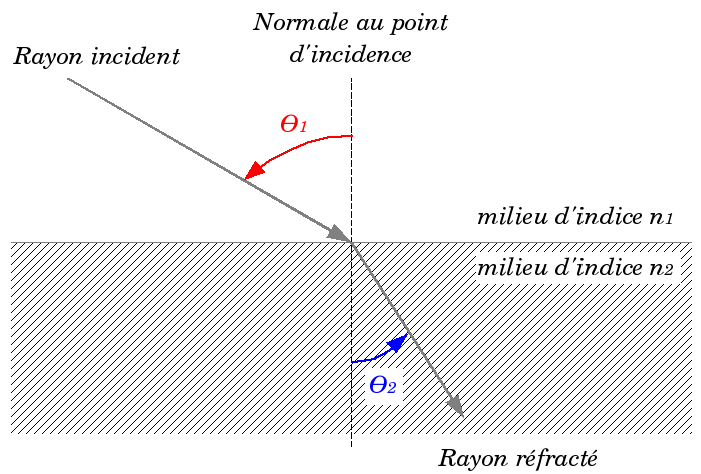 File refraction wikimedia commons for Schema piscine a debordement