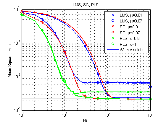 Adaptive equalizer - Wikipedia