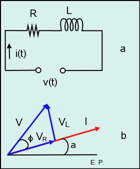 Figura 8: Circuito serie RL (a) y diagrama fasorial (b).