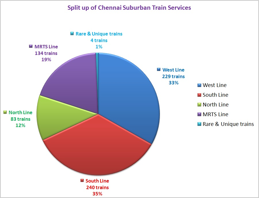 Excel Pie Chart: Split of suburban train services in Chennai (2013).jpg ,Chart