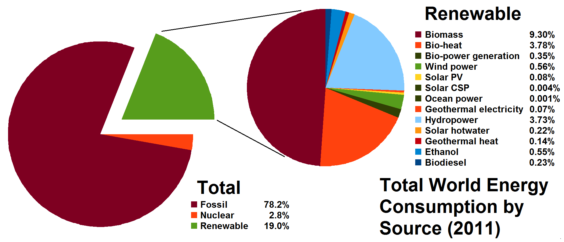 File:Total World Energy Consumption by Source 2011.png - Wikimedia ...