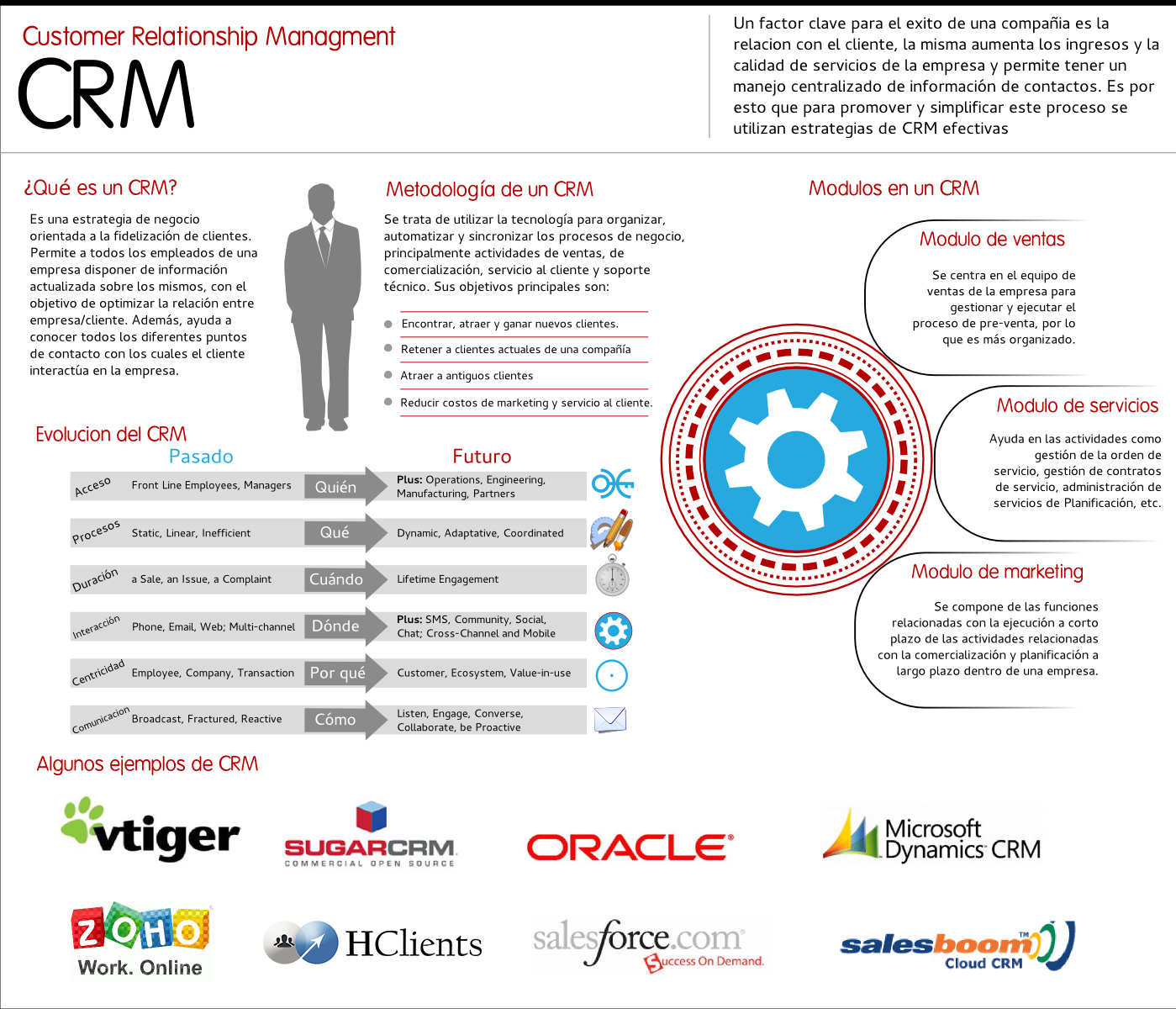 issue in customer relationship management