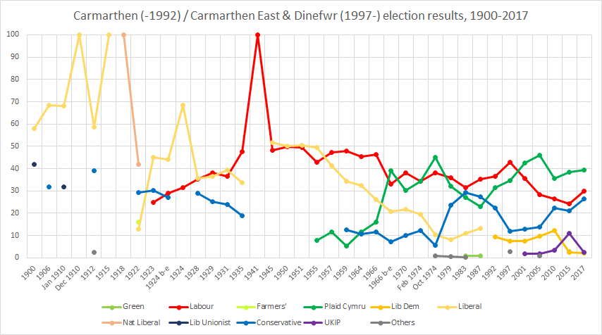 Carmarthen - Carmarthen East and Dinefwr election results