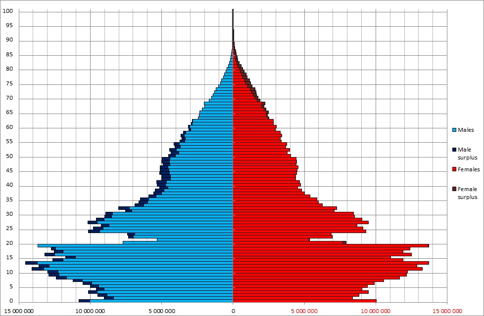 China_Sex_By_Age_1982_census.png