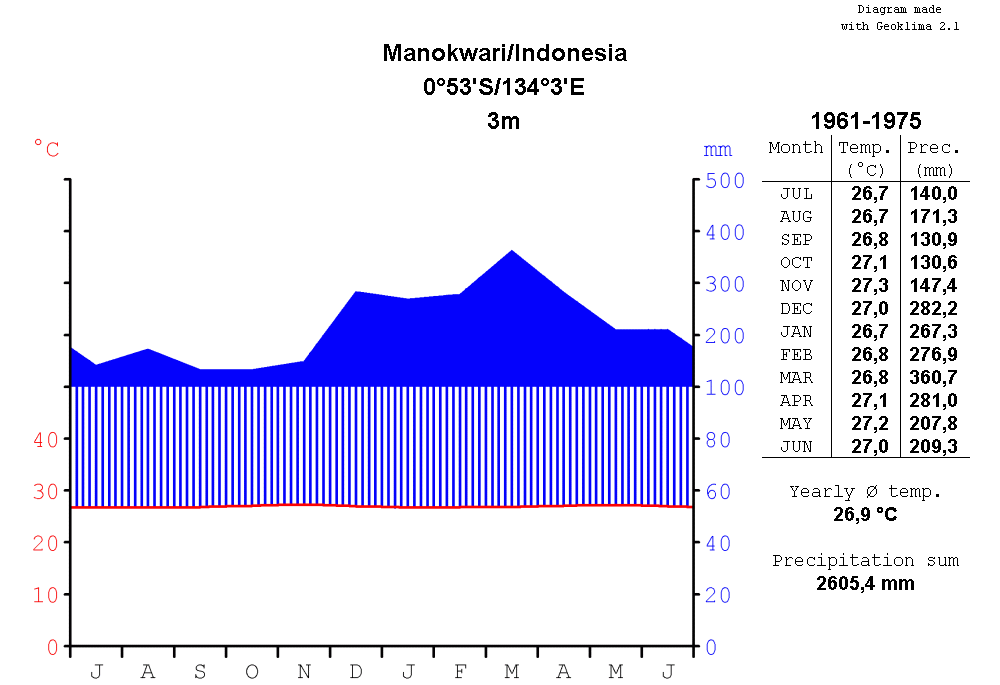 Climatediagram-metric-english-Manokwari-Indonesia-1961-1975.png
