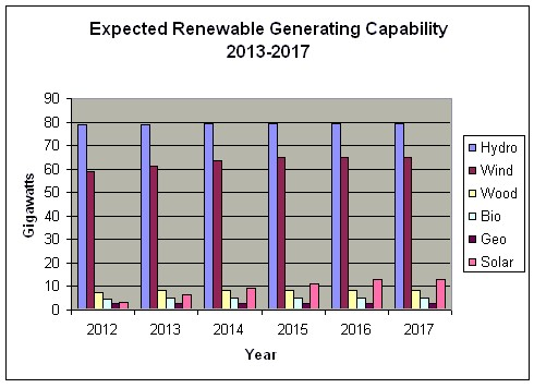 Expected Renewable Generating Capability 2013-2017.jpg