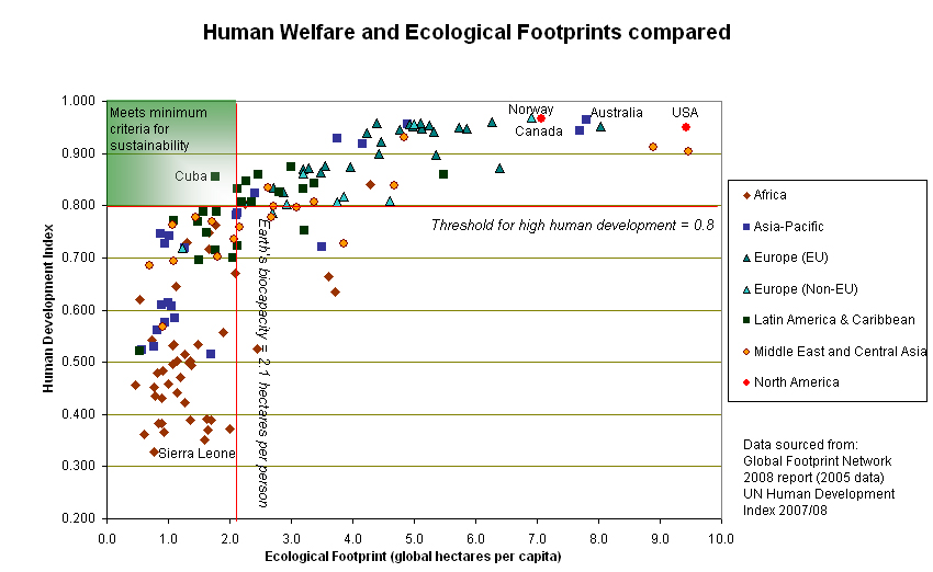 Human Design Chart: Human welfare and ecological footprint sustainability.jpg ,Chart