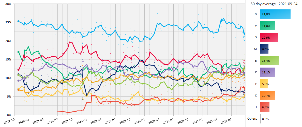 30 day moving average of polls from the election in 2017 to the next