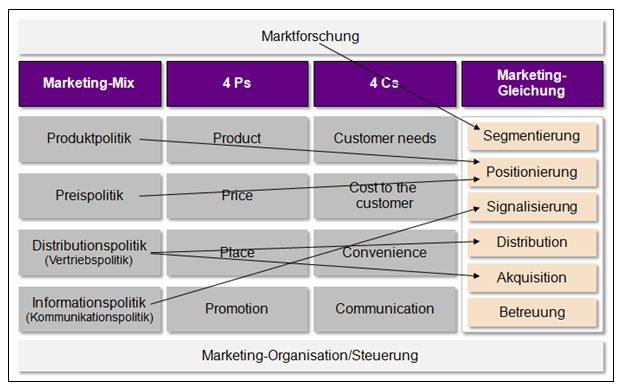 Marketing Flow Chart Example: Marketing-Mix.JPG - Wikimedia Commons,Chart