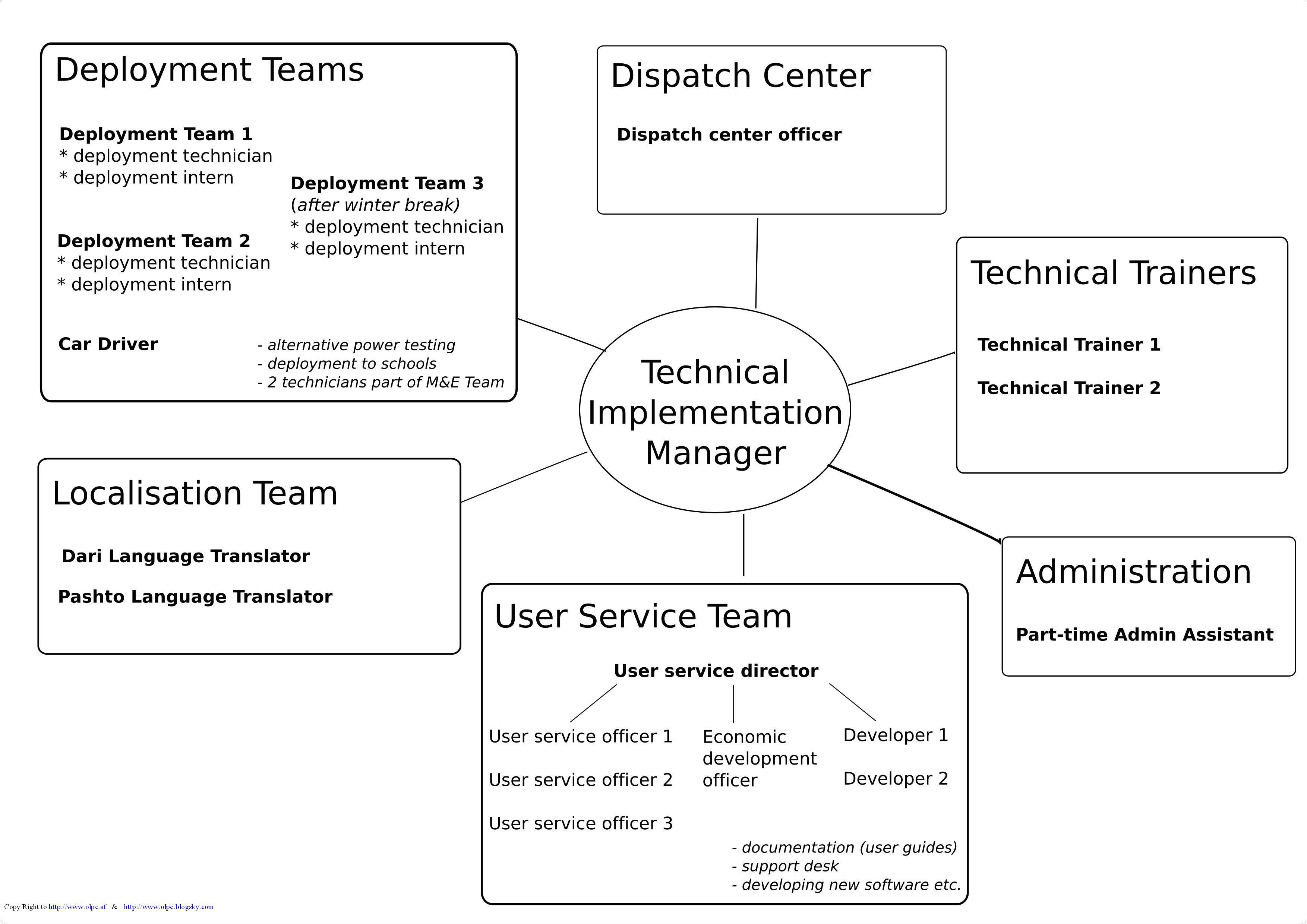 Team Responsibility Chart: OLPC Team Work Chart.JPG - Wikimedia Commons,Chart