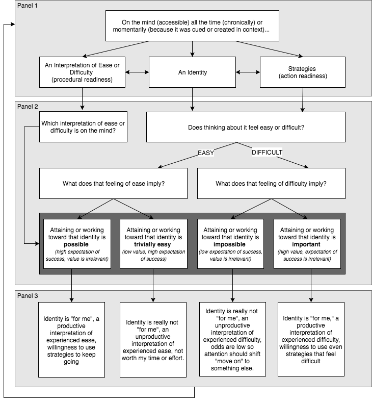 Oyserman, Lewis, Yan, Fisher, O'Donnell, Horowitz process model.png