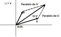 Definicion De Resultante Y Equilibrante En Fisica