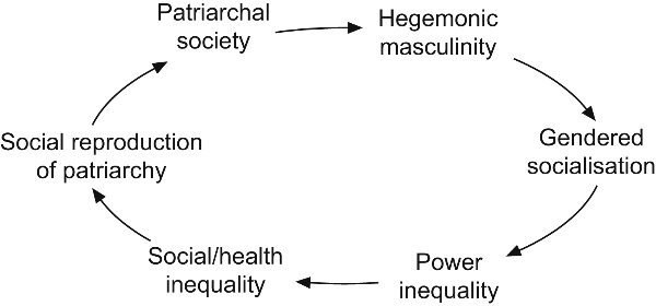 the concept of patriarchy and its influence on gender inequalities in western society Western society is not based on biblical patriarchy instead of seeing the freedom that gender equality can bring originally answered: what is patriarchy why did it come into existence is it good or bad.