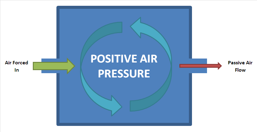 Positive Pressure Room Design
