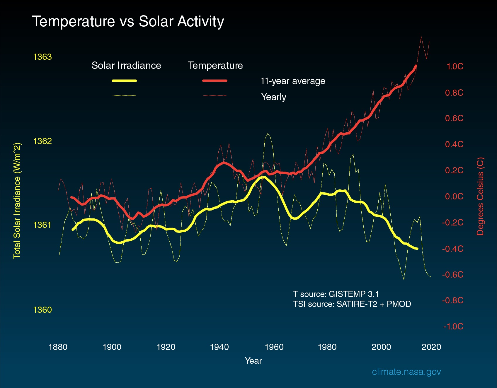 [Image: Solar_irradiance_and_temperature_1880-2018.jpeg]
