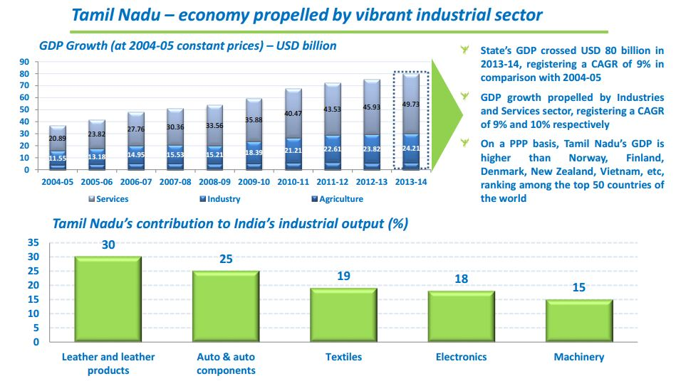 Tamil Nadu's Contribution to India's Industrial Output.JPG