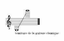 Guitares par type — Wikipédia