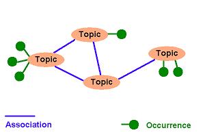 トピックマップ's relation image